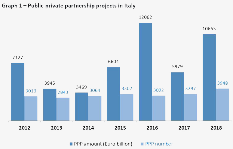 Graph showing the PPP market in Italy